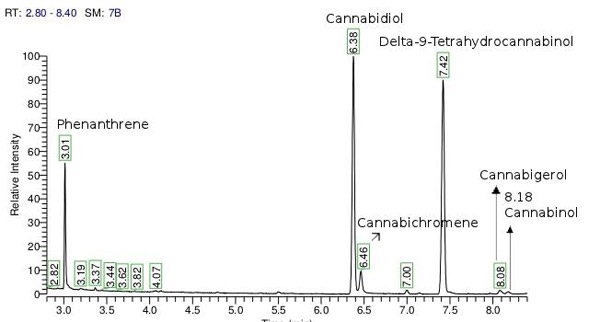articles comparative study thc_text_3 comparative study for the quantification of thc, cbd and cbn