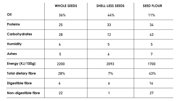 Typical nutritional composition of several hemp seeds products