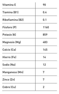 Valores nutricionales típicos (mg/100g) de vitaminas y minerales en semillas de cáñamo