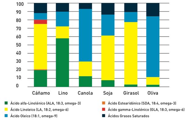 Composición de los ácidos grasos de distin- tos aceites vegetales